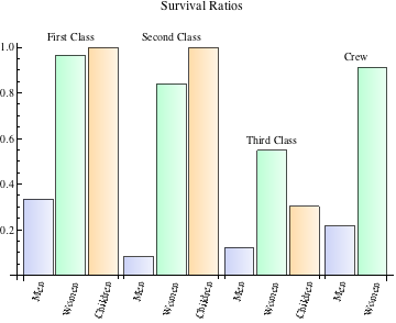 survivorship by class and sex