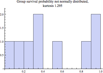 histogram of survivorship by class and sex