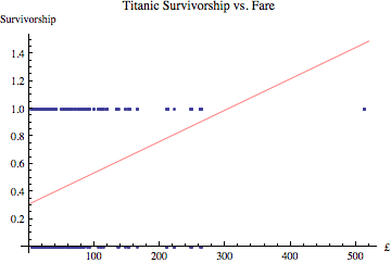 regression of survivorship vs. fare paid to the white star line